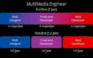Schema Opleiding MultiMedia Engineer onderdeel opleiding Web Designer