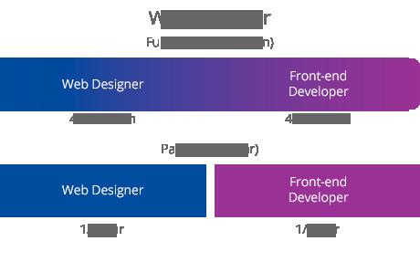 Schema Opleiding Web Engineer onderdeel opleiding Web Designer