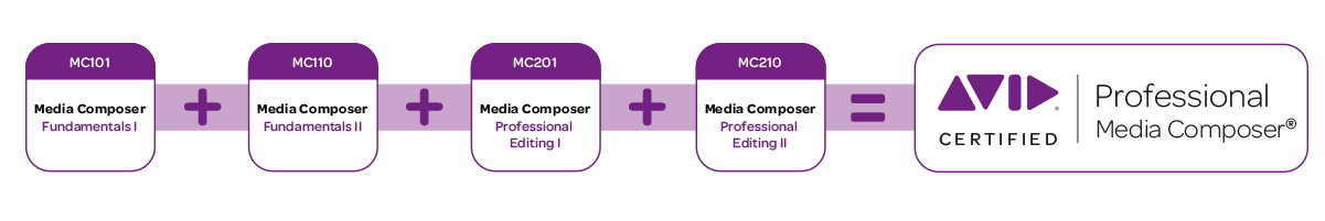 Media Composer Certification